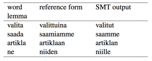 Analysis of statistical machine translation into Finnish